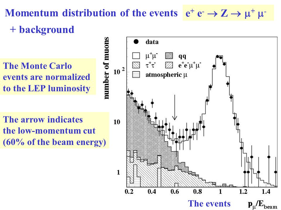 The events Momentum distribution of the events e + e -  Z   +  - + background The Monte Carlo events are normalized to the LEP luminosity The arrow indicates the low-momentum cut (60% of the beam energy)