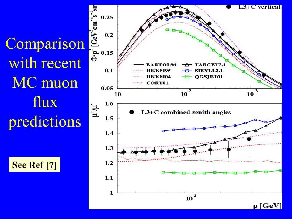Comparison with recent MC muon flux predictions See Ref [7]