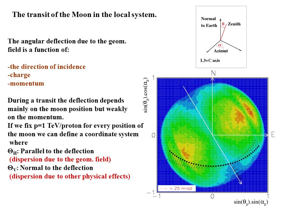 The transit of the Moon in the local system. The angular deflection due to the geom.