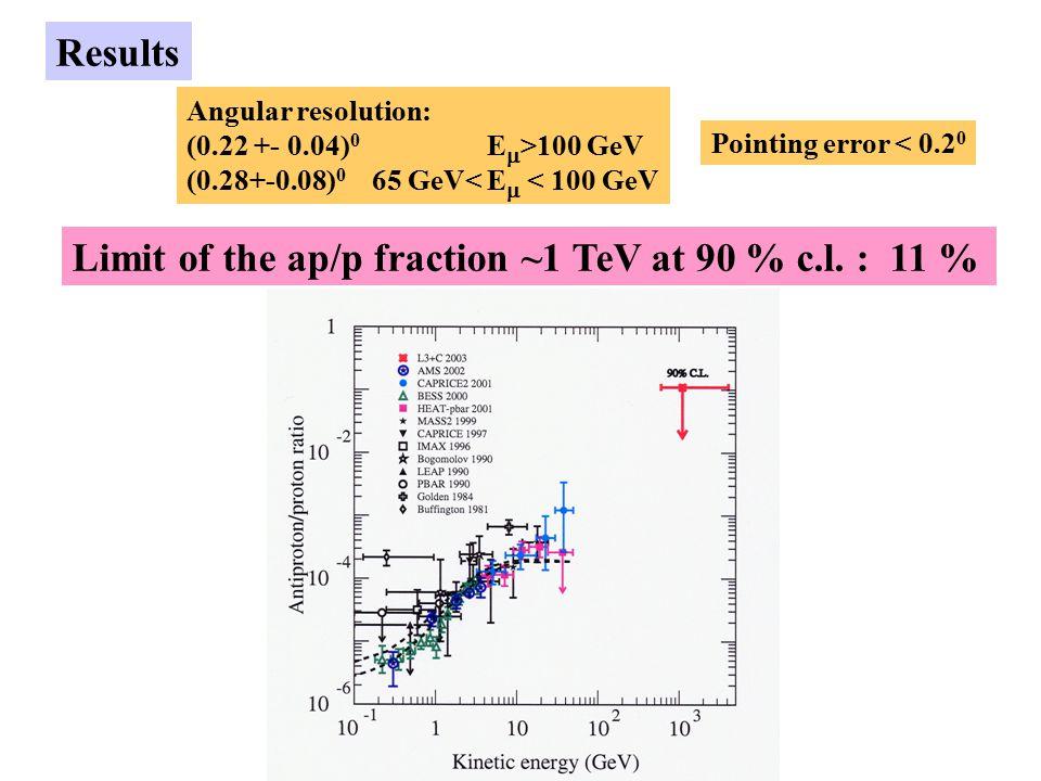 Results Angular resolution: (0.22 +- 0.04) 0 E  >100 GeV (0.28+-0.08) 0 65 GeV< E  < 100 GeV Pointing error < 0.2 0 Limit of the ap/p fraction ~1 TeV at 90 % c.l.