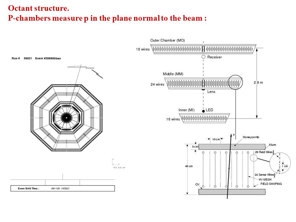 Octant structure. P-chambers measure p in the plane normal to the beam :