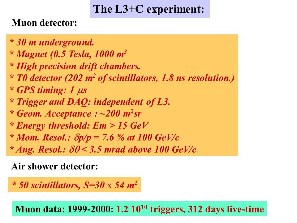 The L3+C experiment: Muon detector: * 30 m underground.