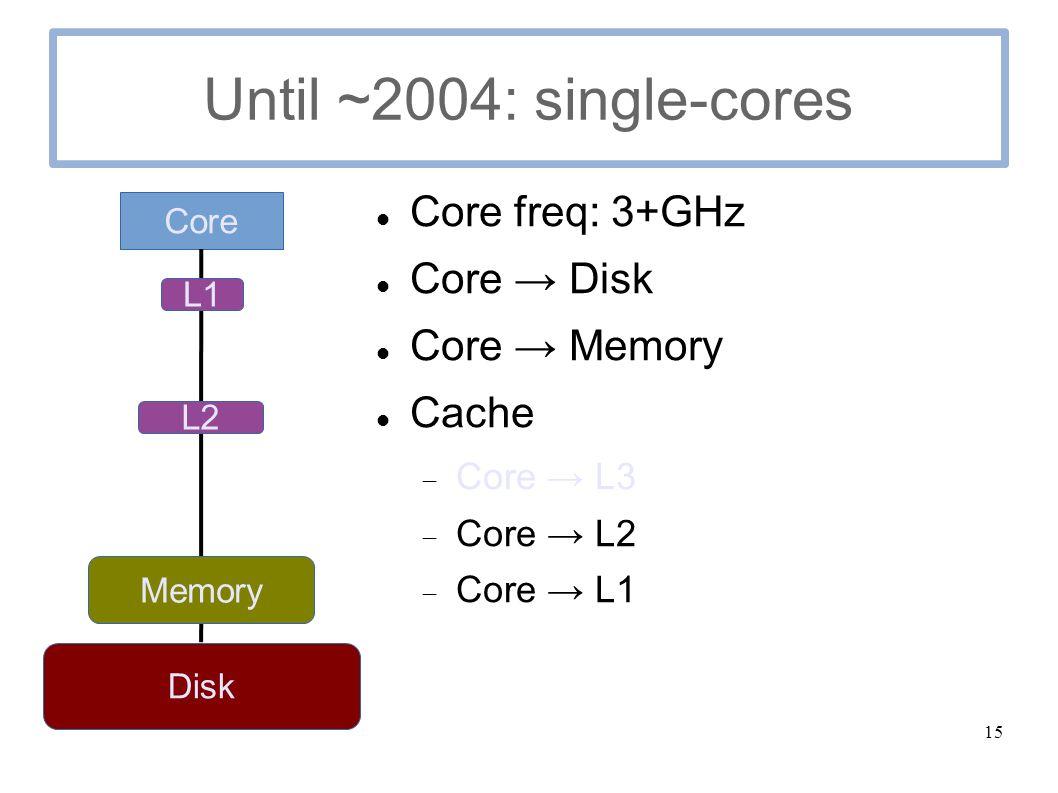 15 Until ~2004: single-cores Core freq: 3+GHz Core → Disk Core → Memory Cache  Core → L3  Core → L2  Core → L1 Core Disk Memory L2 L1