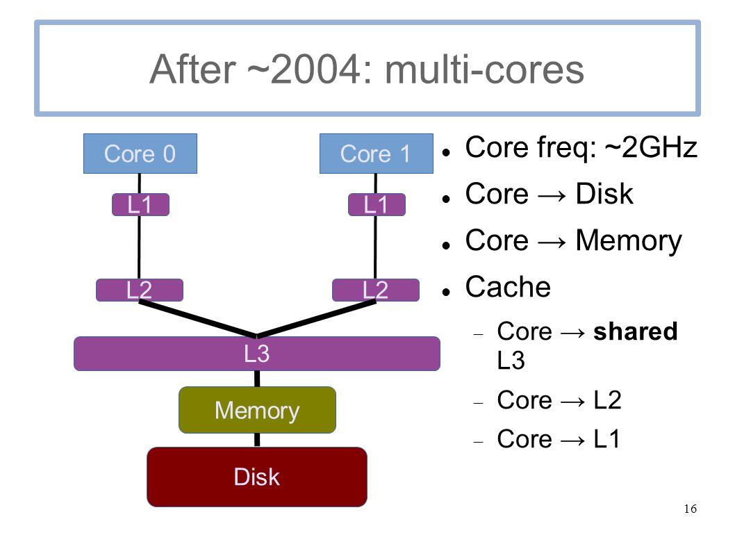 16 After ~2004: multi-cores Core freq: ~2GHz Core → Disk Core → Memory Cache  Core → shared L3  Core → L2  Core → L1 Core 0 L3 L2 Core 1 Disk Memory L2 L1