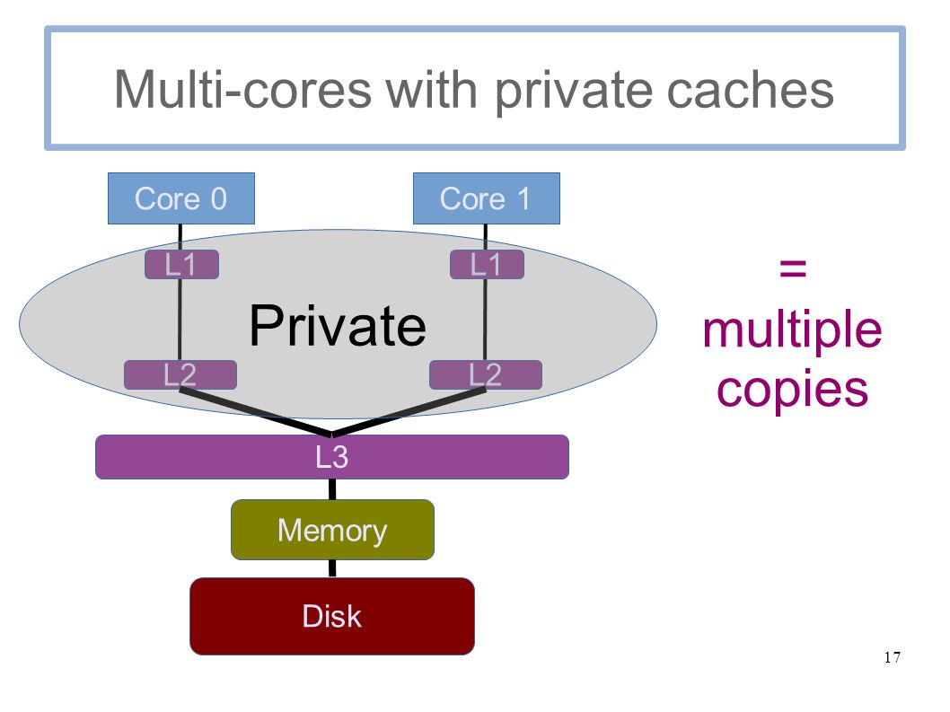 17 Multi-cores with private caches Core 0 L3 L2 Core 1 Disk Memory L2 L1 Private = multiple copies
