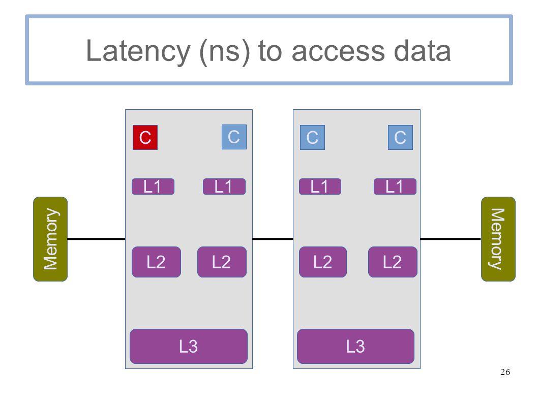 26 Latency (ns) to access data C C Memory C C L1 L2 L3 L1 L2 L1 L2 L1 L3