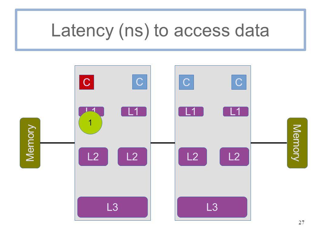 27 Latency (ns) to access data C C Memory C C L1 L2 L3 L1 L2 L1 L2 L1 L3 1