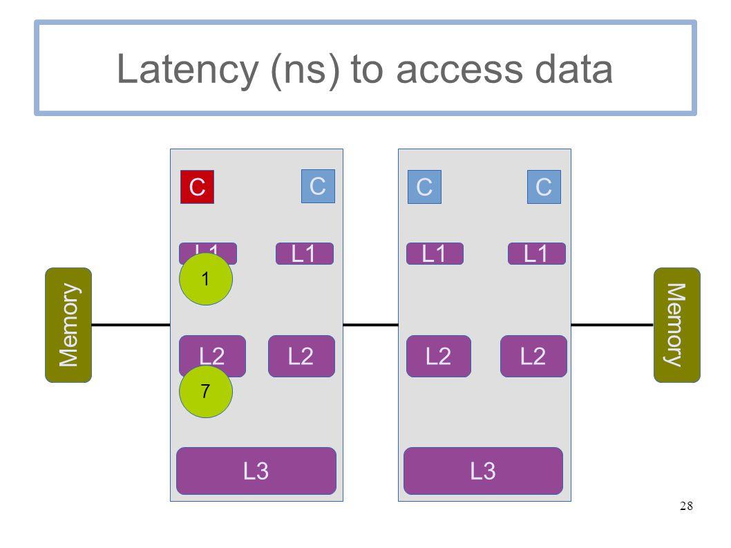 28 Latency (ns) to access data C C Memory C C L1 L2 L3 L1 L2 L1 L2 L1 L3 1 7