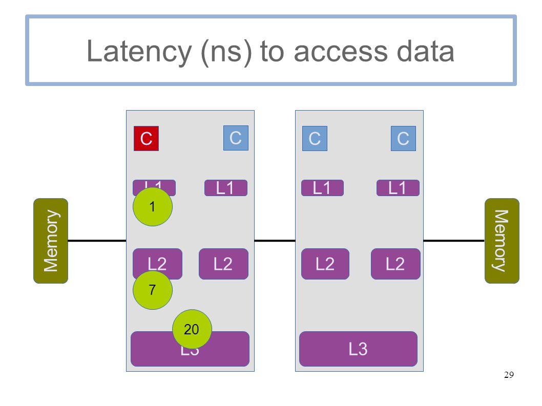 29 Latency (ns) to access data C C Memory C C L1 L2 L3 L1 L2 L1 L2 L1 L3 1 7 20