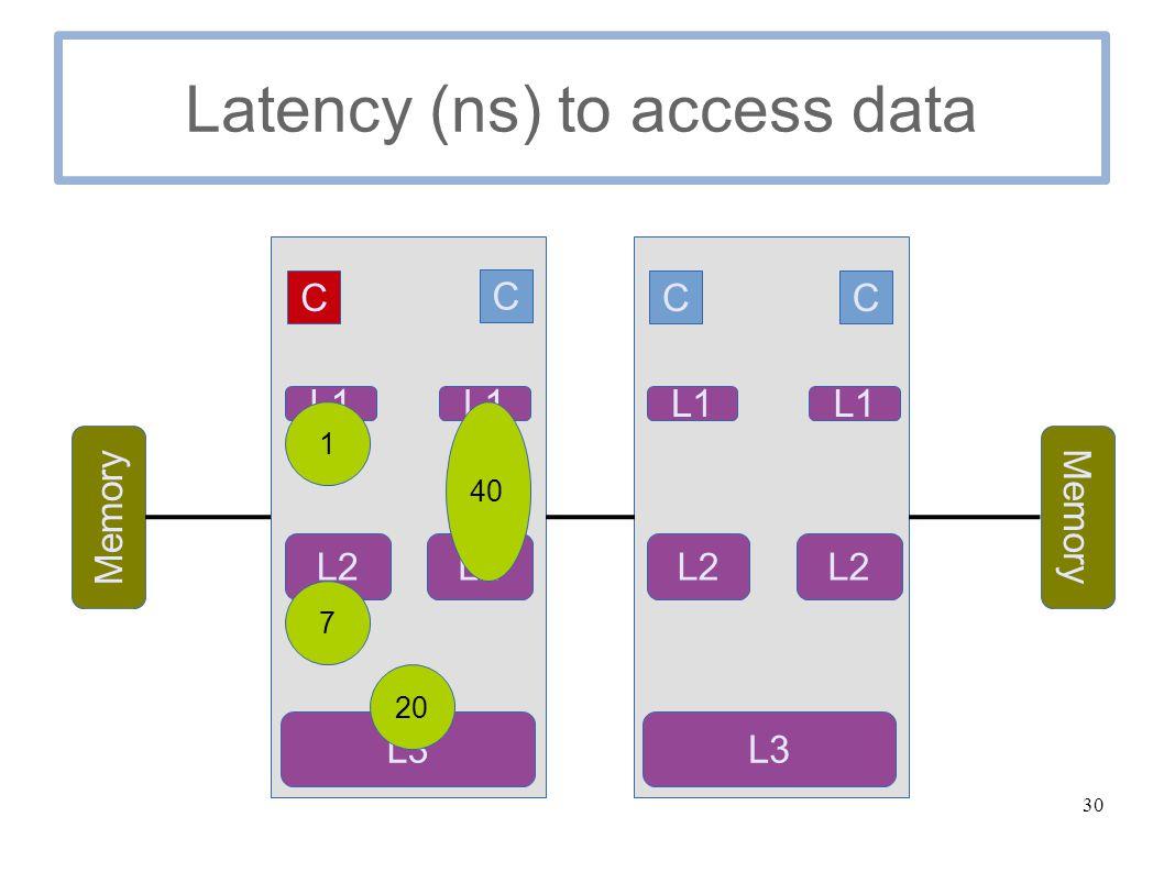 30 Latency (ns) to access data C C Memory C C L1 L2 L3 L1 L2 L1 L2 L1 L3 1 7 20 40
