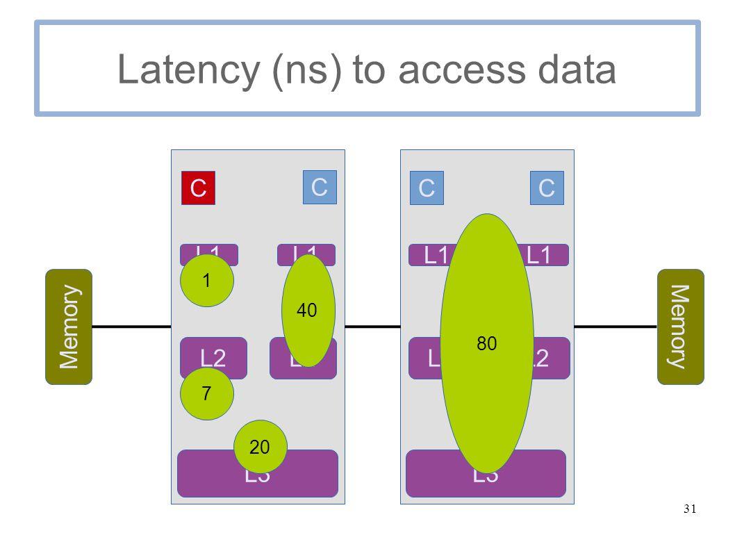 31 Latency (ns) to access data C C Memory C C L1 L2 L3 L1 L2 L1 L2 L1 L3 1 7 20 40 80