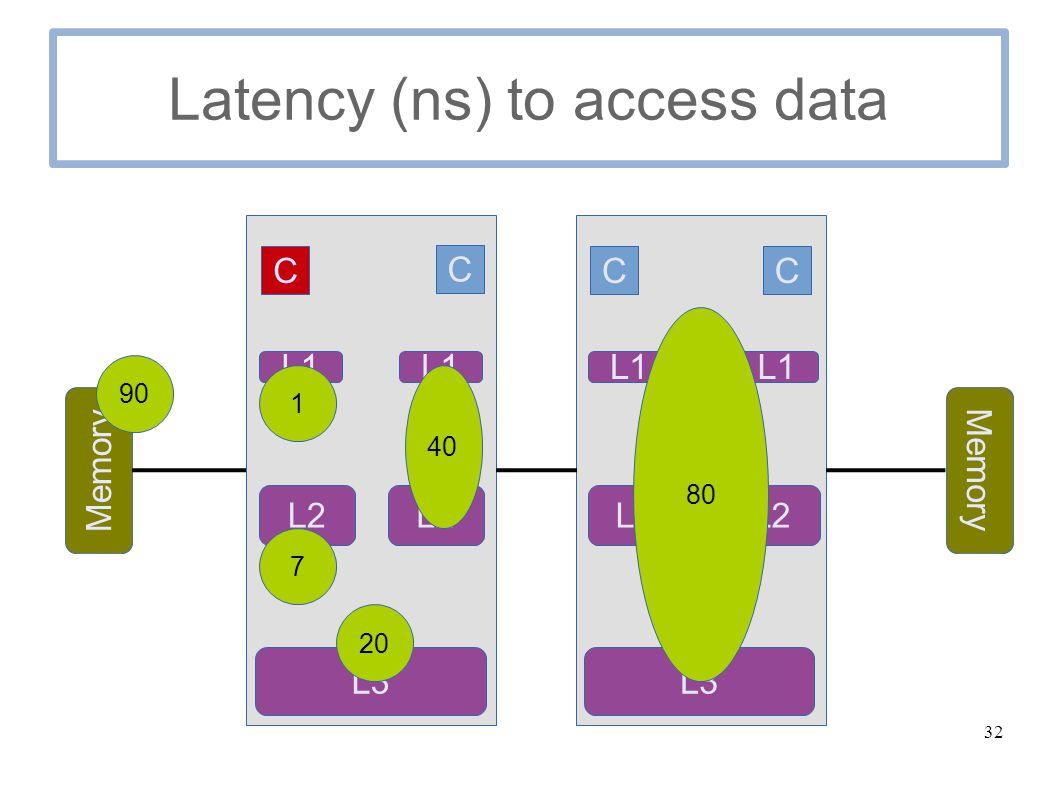 32 Latency (ns) to access data C C Memory C C L1 L2 L3 L1 L2 L1 L2 L1 L3 1 7 20 40 80 90