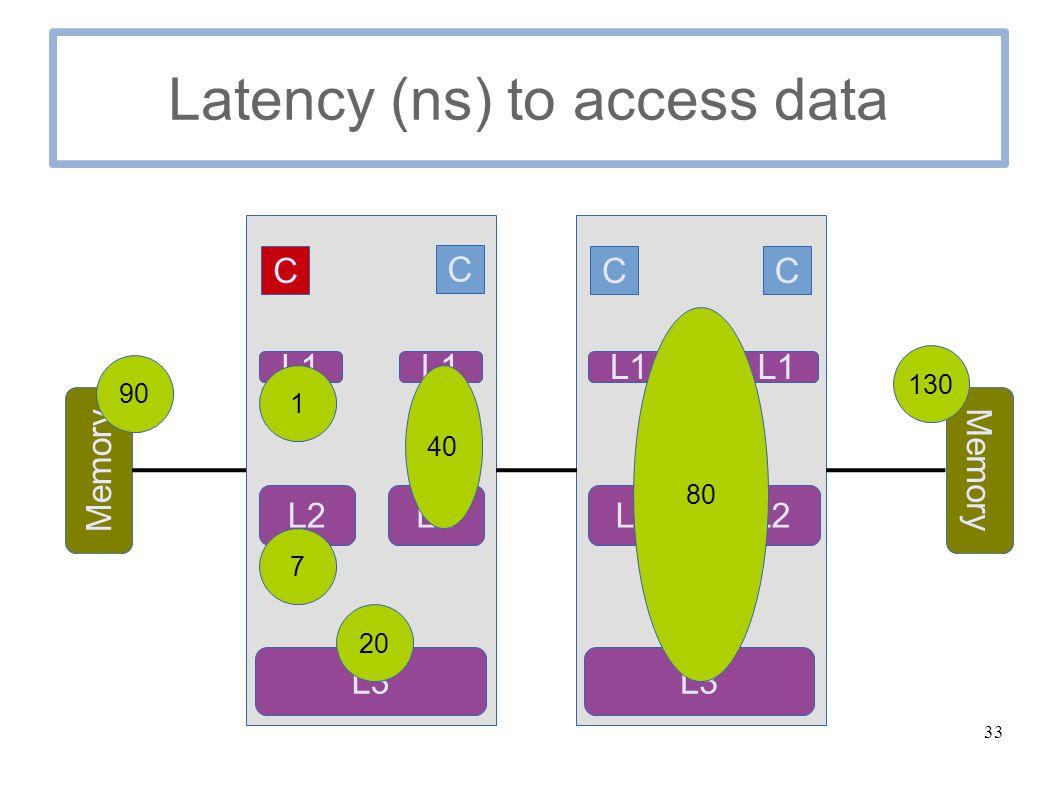 33 Latency (ns) to access data C C Memory C C L1 L2 L3 L1 L2 L1 L2 L1 L3 1 7 20 40 80 90 130