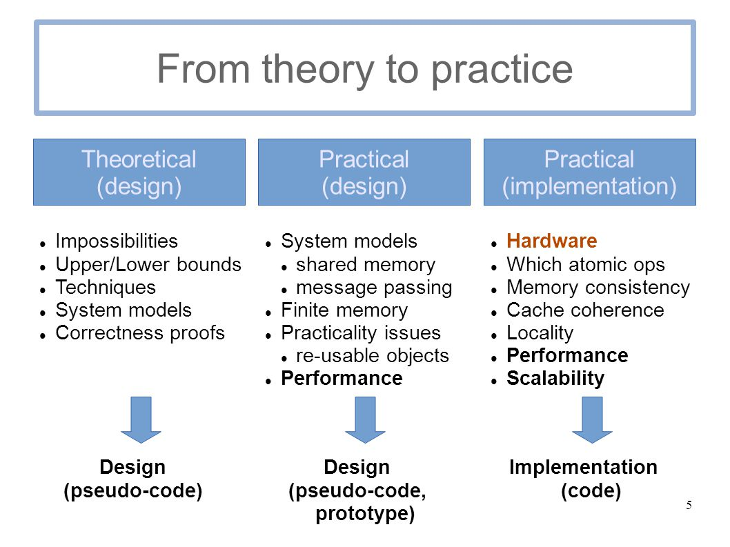5 From theory to practice Theoretical (design) Practical (design) Practical (implementation) Impossibilities Upper/Lower bounds Techniques System models Correctness proofs Design (pseudo-code) System models shared memory message passing Finite memory Practicality issues re-usable objects Performance Design (pseudo-code, prototype) Hardware Which atomic ops Memory consistency Cache coherence Locality Performance Scalability Implementation (code)