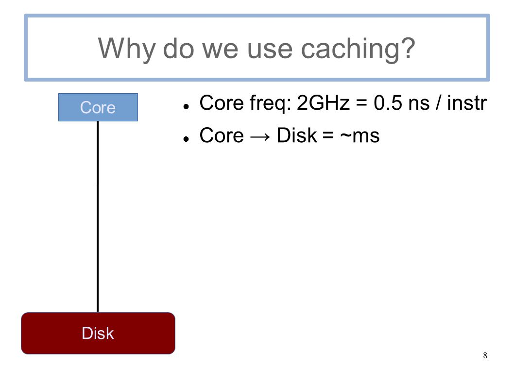 8 Why do we use caching Core freq: 2GHz = 0.5 ns / instr Core → Disk = ~ms Core Disk
