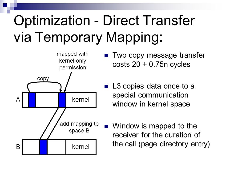 Optimization - Direct Transfer via Temporary Mapping: Bkernel A Two copy message transfer costs 20 + 0.75n cycles L3 copies data once to a special communication window in kernel space Window is mapped to the receiver for the duration of the call (page directory entry) copy mapped with kernel-only permission add mapping to space B