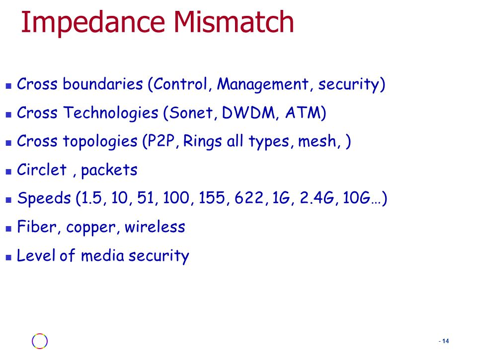 - 14 Impedance Mismatch Cross boundaries (Control, Management, security) Cross Technologies (Sonet, DWDM, ATM) Cross topologies (P2P, Rings all types, mesh, ) Circlet, packets Speeds (1.5, 10, 51, 100, 155, 622, 1G, 2.4G, 10G…) Fiber, copper, wireless Level of media security