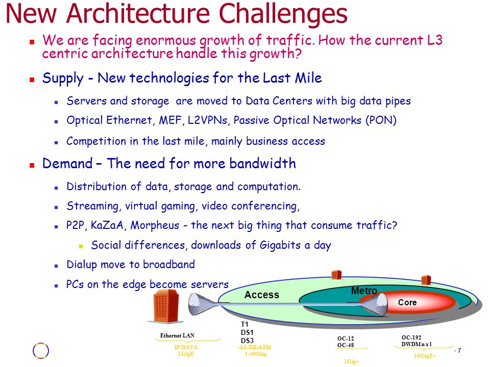 - 7 New Architecture Challenges We are facing enormous growth of traffic.