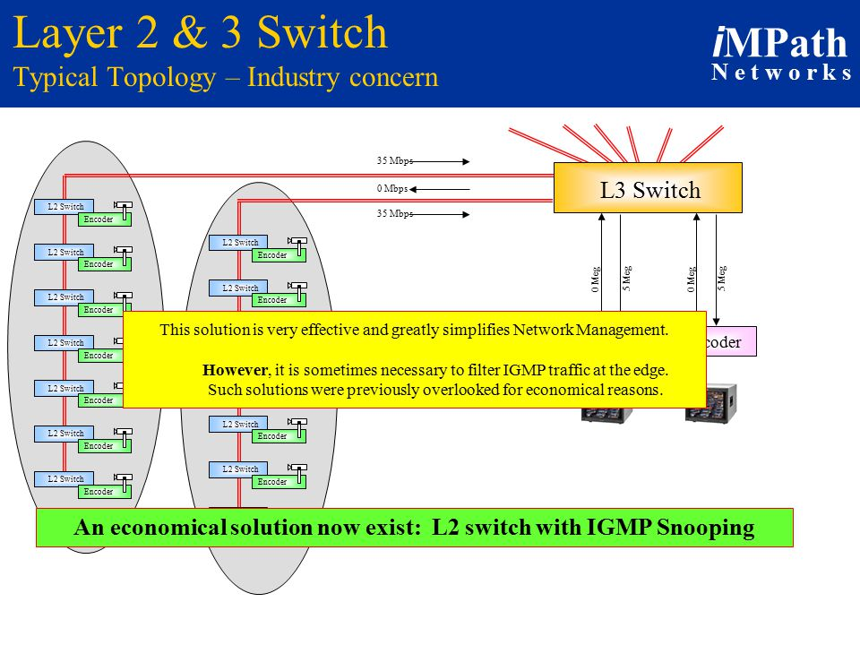 i MPath N e t w o r k s Layer 2 & 3 Switch Typical Topology – Industry concern Decoder 0 Meg 5 Meg 0 Meg 5 Meg L2 Switch Encoder L2 Switch Encoder L2 Switch Encoder L2 Switch Encoder L2 Switch Encoder L2 Switch Encoder L2 Switch Encoder L2 Switch Encoder L2 Switch Encoder L2 Switch Encoder L2 Switch Encoder L2 Switch Encoder L2 Switch Encoder L2 Switch Encoder 35 Mbps 0 Mbps L3 Switch This solution is very effective and greatly simplifies Network Management.