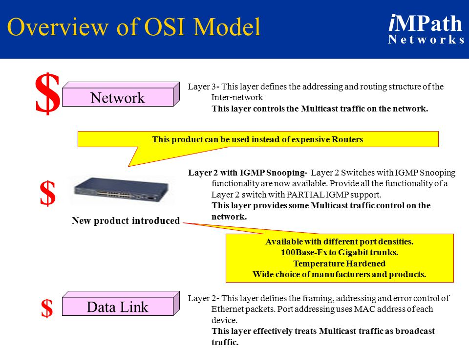 i MPath N e t w o r k s Overview of OSI Model Network Data Link $ $ New product introduced $ Layer 2 with IGMP Snooping- Layer 2 Switches with IGMP Snooping functionality are now available.