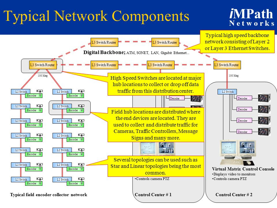 i MPath N e t w o r k s 100 Meg Typical Network Components Decoder Digital Backbone; ATM, SONET, LAN, Gigabit Ethernet...
