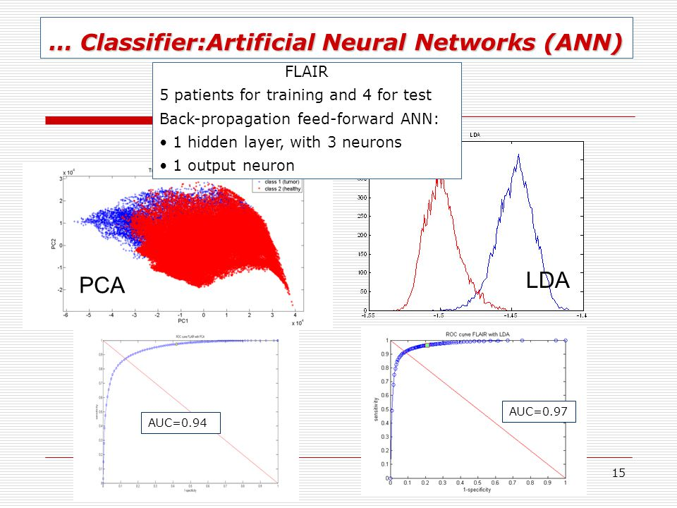 15 … Classifier:Artificial Neural Networks (ANN) AUC=0.94 AUC=0.97 FLAIR 5 patients for training and 4 for test Back-propagation feed-forward ANN: 1 h