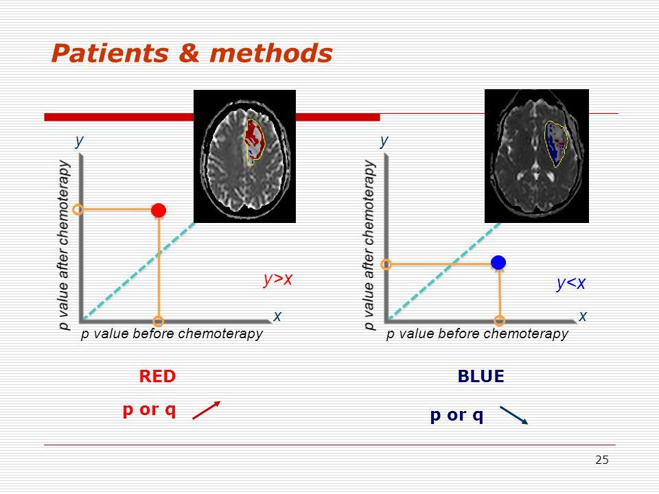 25 y>x p value before chemoterapy x y x y y<x p or q BLUERED Patients & methods