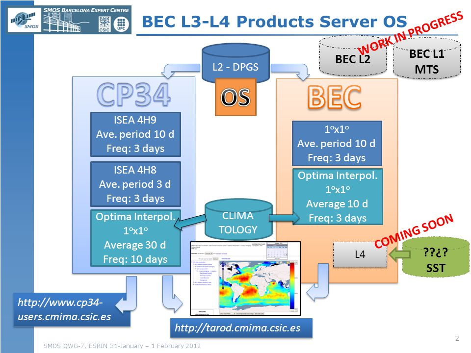 SMOS QWG-7, ESRIN 31-January – 1 February 2012 BEC L1 MTS BEC L1 MTS BEC L3-L4 Products Server OS ISEA 4H9 Ave.