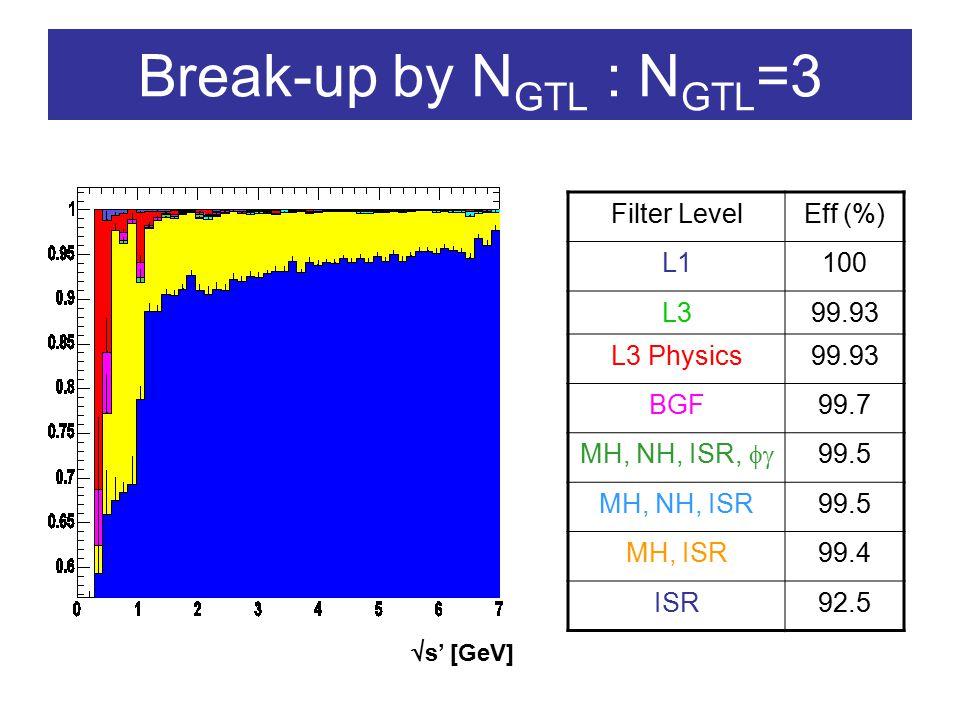 Break-up by N GTL : N GTL =3 Filter LevelEff (%) L1100 L399.93 L3 Physics99.93 BGF99.7 MH, NH, ISR,  99.5 MH, NH, ISR99.5 MH, ISR99.4 ISR92.5  s' [GeV]