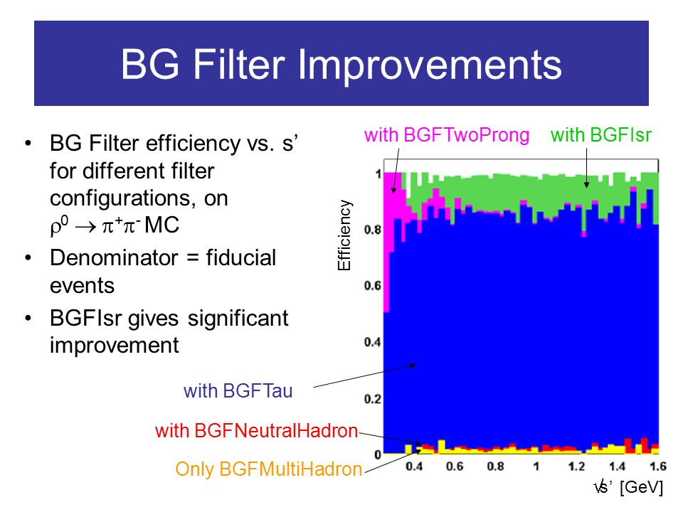 Trigger/Filter Overall Performance We use: – L3 Physics = (L3OutDch || L3OutEmc) – MH = BGFMultiHadron – NH = BGFNeutralHadron – ISR = BGFIsr –  = BGFPhiGamma Denominator = Events with >0 clusters with –E* > 3 GeV –|cos(  *)|<0.95 Filter LevelEff (%) L199.97 L399.5 L3 Physics99.4 BGF97.2 MH, NH, ISR,  94.4 MH, NH, ISR93.7 MH, ISR93.0 ISR90.1