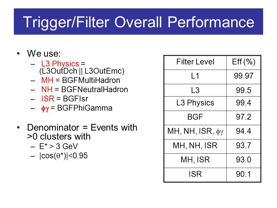 Trigger/Filter Overall Performance Events Passing: L1 L3 L3 Physics BGF MultiHad, NeutralHad, ISR and  MultiHad, NeutralHad and ISR MultiHad, ISR ISR  s' [GeV]
