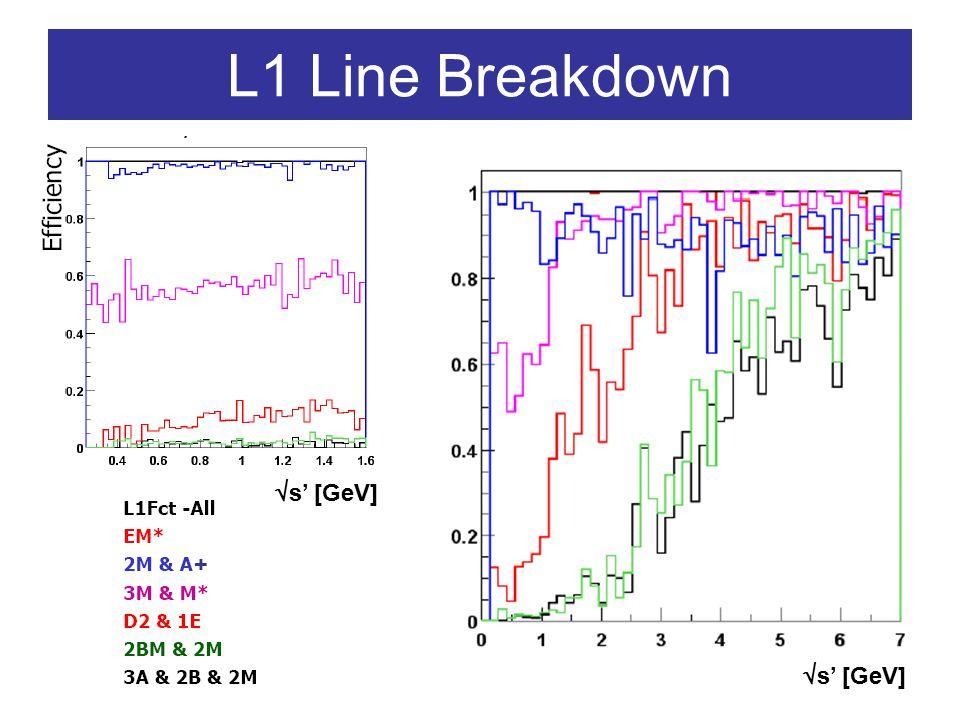 L1 Line Breakdown  s' [GeV] +