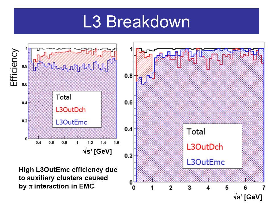 Break-up by N GTL : N GTL >4 Filter LevelEff (%) L1100 L399.99 L3 Physics99.99 BGF99.97 MH, NH, ISR,  99.96 MH, NH, ISR99.96 MH, ISR99.96 ISR94,4  s' [GeV]