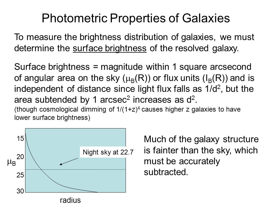 To measure the brightness distribution of galaxies, we must determine the surface brightness of the resolved galaxy.