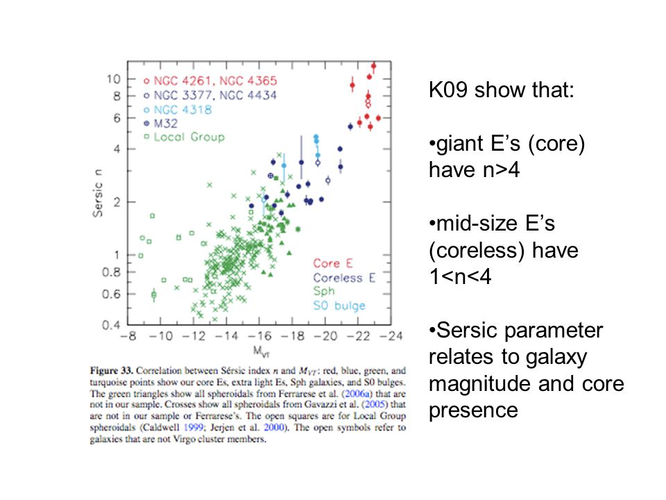 K09 show that: giant E's (core) have n>4 mid-size E's (coreless) have 1<n<4 Sersic parameter relates to galaxy magnitude and core presence