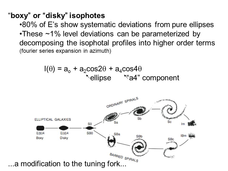 boxy or disky isophotes 80% of E's show systematic deviations from pure ellipses These ~1% level deviations can be parameterized by decomposing the isophotal profiles into higher order terms (fourier series expansion in azimuth) I(  ) = a o + a 2 cos2  + a 4 cos4  ellipse a4 component...a modification to the tuning fork...