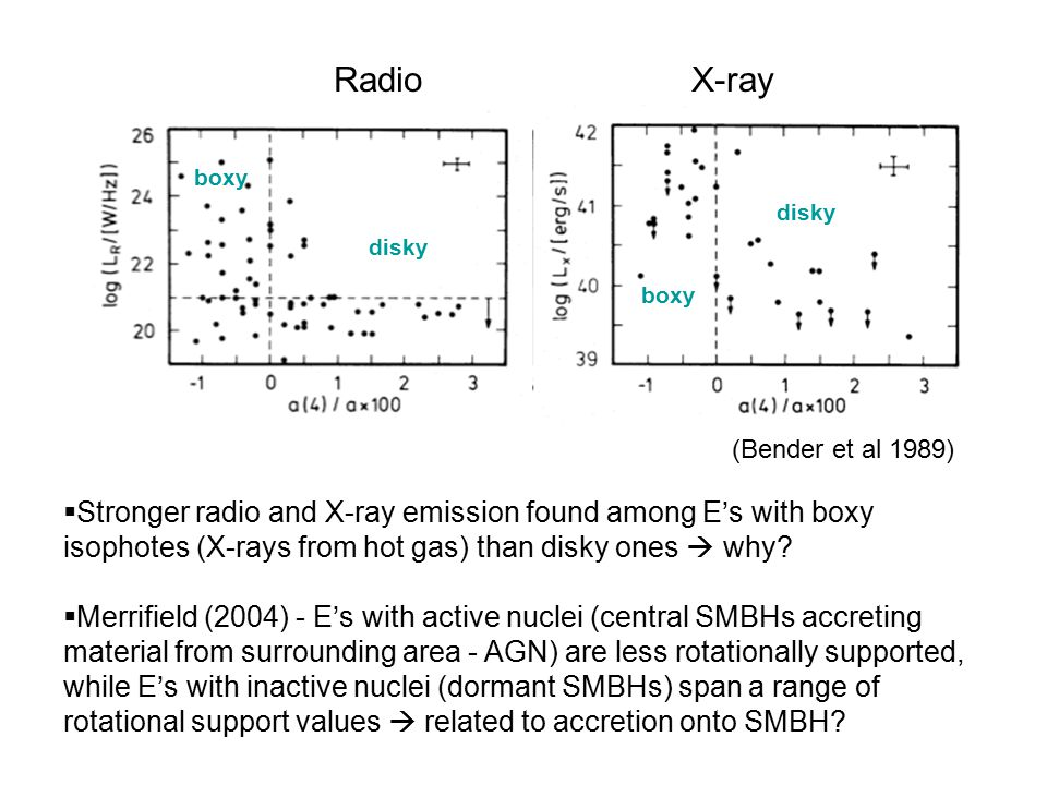  Stronger radio and X-ray emission found among E's with boxy isophotes (X-rays from hot gas) than disky ones  why.