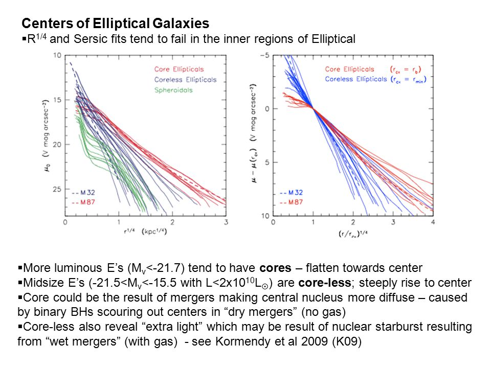 Centers of Elliptical Galaxies  R 1/4 and Sersic fits tend to fail in the inner regions of Elliptical  Regions of special interest because they host supermassive black holes  HST is necessary since largest E's lie far away and seeing effects degrade profile centers  Lauer et al (1995) first identified dichotomy in inner profiles  More luminous E's (M v <-21.7) tend to have cores – flatten towards center  Midsize E's (-21.5<M v <-15.5 with L<2x10 10 L  ) are core-less; steeply rise to center  Core could be the result of mergers making central nucleus more diffuse – caused by binary BHs scouring out centers in dry mergers (no gas)  Core-less also reveal extra light which may be result of nuclear starburst resulting from wet mergers (with gas) - see Kormendy et al 2009 (K09)