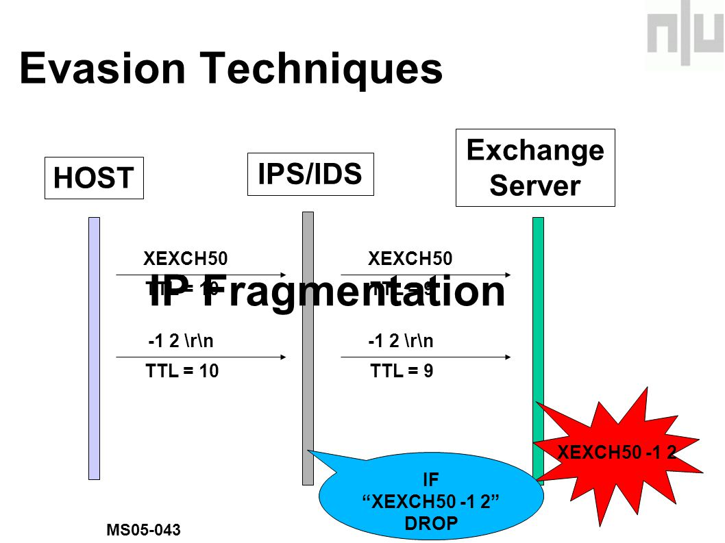 Evasion Techniques HOSTExchange Server XEXCH50 TTL = 10 XEXCH50 TTL = 9 -1 2 \r\n TTL = 10 -1 2 \r\n TTL = 9 XEXCH50 -1 2 IPS/IDS IF XEXCH50 -1 2 DROP MS05-043 IP Fragmentation