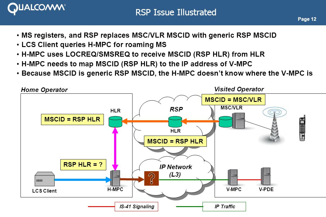 Page 12 RSP Issue Illustrated MS registers, and RSP replaces MSC/VLR MSCID with generic RSP MSCID LCS Client queries H-MPC for roaming MS H-MPC uses LOCREQ/SMSREQ to receive MSCID (RSP HLR) from HLR H-MPC needs to map MSCID (RSP HLR) to the IP address of V-MPC Because MSCID is generic RSP MSCID, the H-MPC doesn't know where the V-MPC is RSP Home Operator Visited Operator MSC/VLR H-MPC HLR IS-41 Signaling HLR H-MPC V-MPC IP Network (L3) IP Network (L3) V-PDE LCS Client IP Traffic MSCID = RSP HLR MSCID = MSC/VLR RSP HLR = ?
