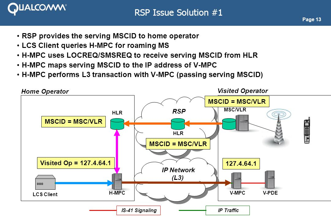 Page 13 RSP Issue Solution #1 RSP provides the serving MSCID to home operator LCS Client queries H-MPC for roaming MS H-MPC uses LOCREQ/SMSREQ to receive serving MSCID from HLR H-MPC maps serving MSCID to the IP address of V-MPC H-MPC performs L3 transaction with V-MPC (passing serving MSCID) RSP Home Operator Visited Operator MSC/VLR H-MPC HLR IS-41 Signaling HLR H-MPC V-MPC IP Network (L3) IP Network (L3) V-PDE LCS Client IP Traffic MSCID = MSC/VLR Visited Op = 127.4.64.1 127.4.64.1