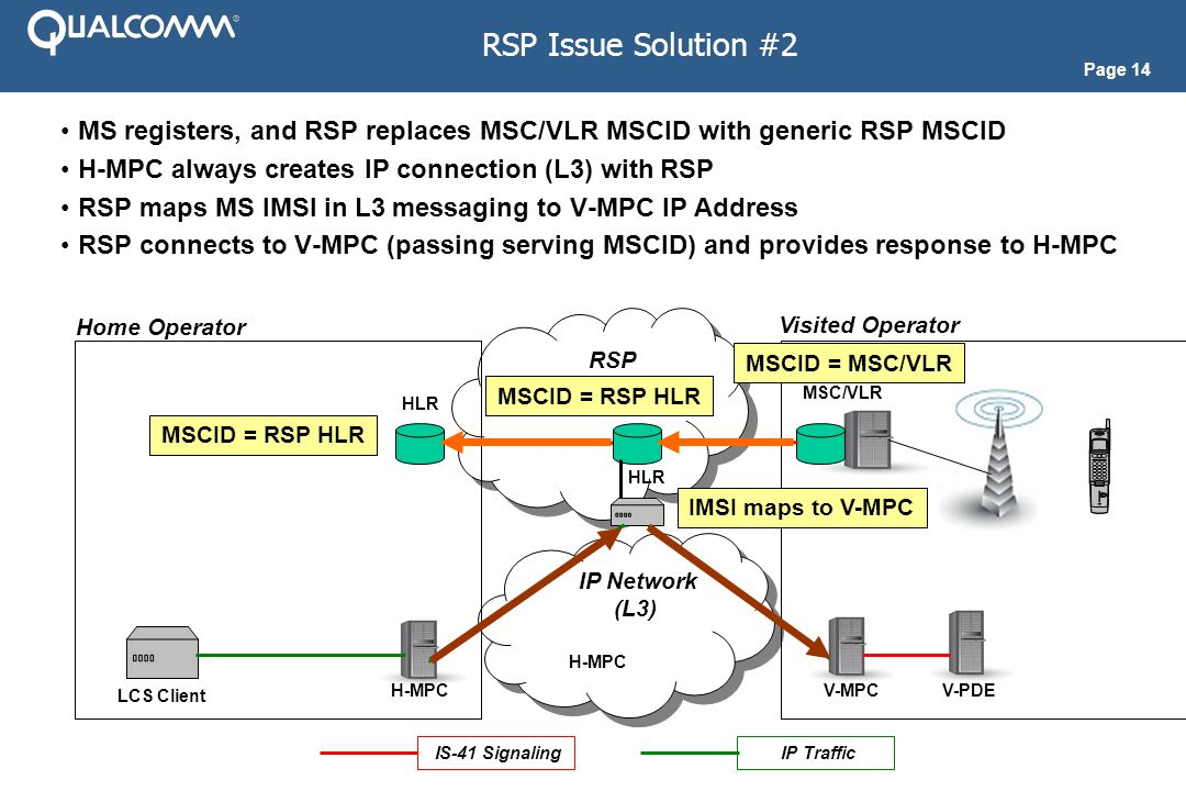 Page 14 IP Network (L3) IP Network (L3) RSP Issue Solution #2 MS registers, and RSP replaces MSC/VLR MSCID with generic RSP MSCID H-MPC always creates IP connection (L3) with RSP RSP maps MS IMSI in L3 messaging to V-MPC IP Address RSP connects to V-MPC (passing serving MSCID) and provides response to H-MPC RSP Home Operator Visited Operator MSC/VLR H-MPC HLR IS-41 Signaling HLR H-MPC V-MPCV-PDE LCS Client IP Traffic MSCID = RSP HLR MSCID = MSC/VLR IMSI maps to V-MPC