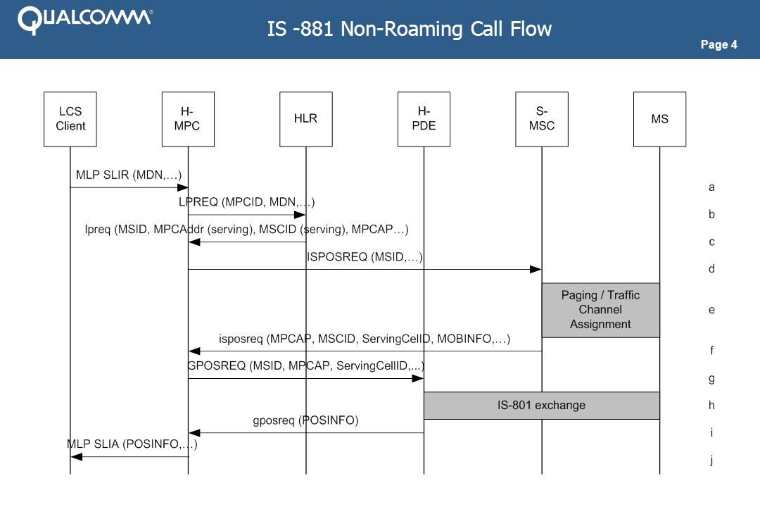 Page 4 IS -881 Non-Roaming Call Flow