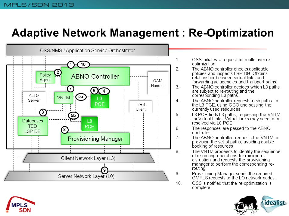 Adaptive Network Management : Re-Optimization OSS/NMS / Application Service Orchestrator ABNO Controller OAM Handler Policy Agent ALTO Server Databases TED LSP-DB Databases TED LSP-DB Provisioning Manager Client Network Layer (L3) Server Network Layer (L0) I2RS Client L3 PCE VNTM L0 PCE 1 9 2 3 4 5a 5b 6 7 8 1.OSS initiates a request for multi-layer re- optimization.
