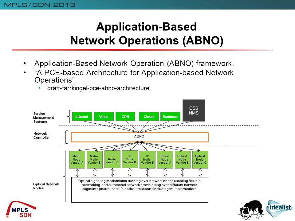 Application-Based Network Operations (ABNO) InternetVoiceCDNCloudBusiness ABNO Optical signaling mechanisms running over network nodes enabling flexible networking and automated network provisioning over different network segments (metro, core IP, optical transport) including multiple vendors Metro Node Vendor A Metro Node Vendor B IP Node Vendor C IP Node Vendor D IP Node Vendor E Optical Node Vendor A Optical Node Vendor B Optical Node Vendor C Service Management Systems Network Controller Optical Network Nodes OSS NMS Application-Based Network Operation (ABNO) framework.