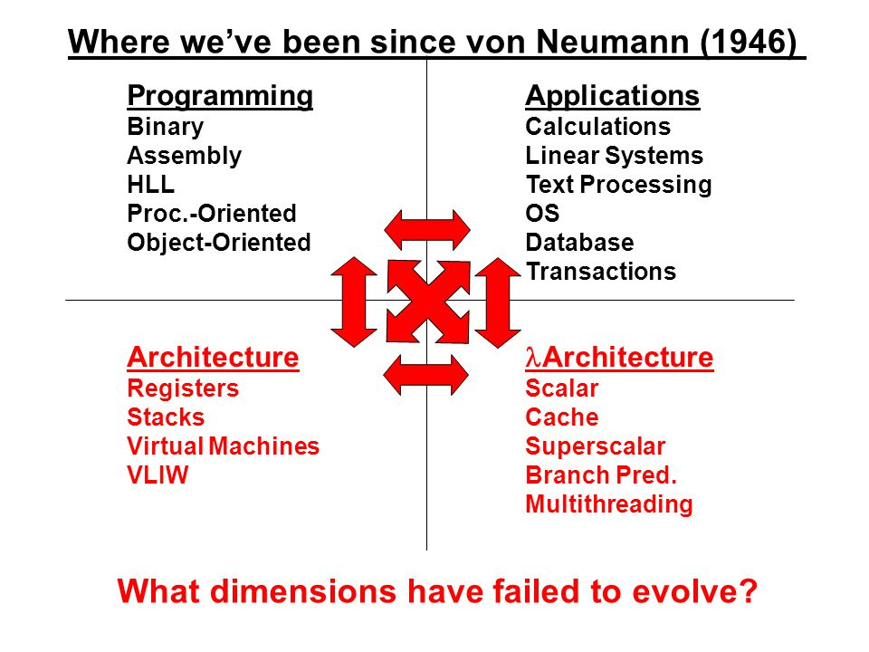 Where we've been since von Neumann (1946) Programming Binary Assembly HLL Proc.-Oriented Object-Oriented lArchitecture Scalar Cache Superscalar Branch