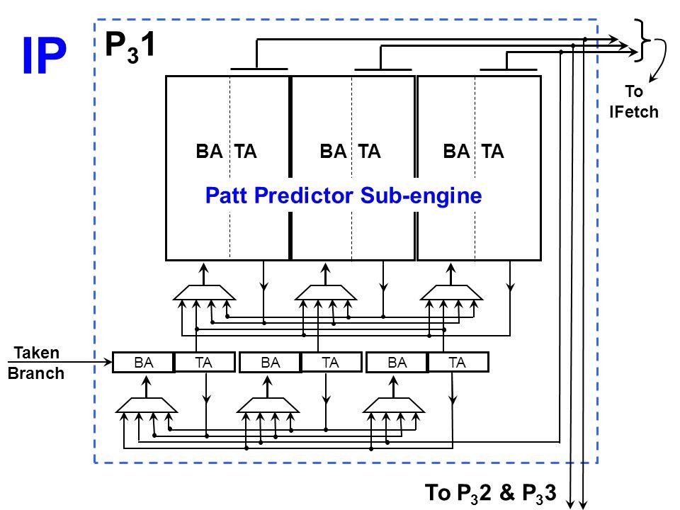 BA TA BA TA BA TA BA TA Taken Branch P31P31 To P 3 2 & P 3 3 To IFetch Patt Predictor Sub-engine IP