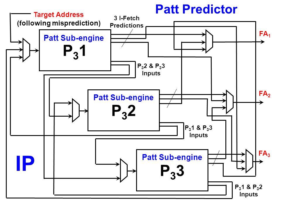 P31P31 P32P32 P33P33 P 3 2 & P 3 3 Inputs P 3 1 & P 3 3 Inputs P 3 1 & P 3 2 Inputs 3 I-Fetch Predictions FA 1 FA 3 FA 2 Target Address (following mis
