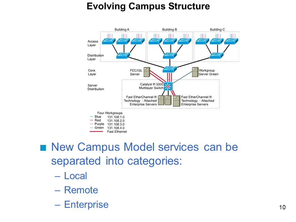 10 n New Campus Model services can be separated into categories: –Local –Remote –Enterprise
