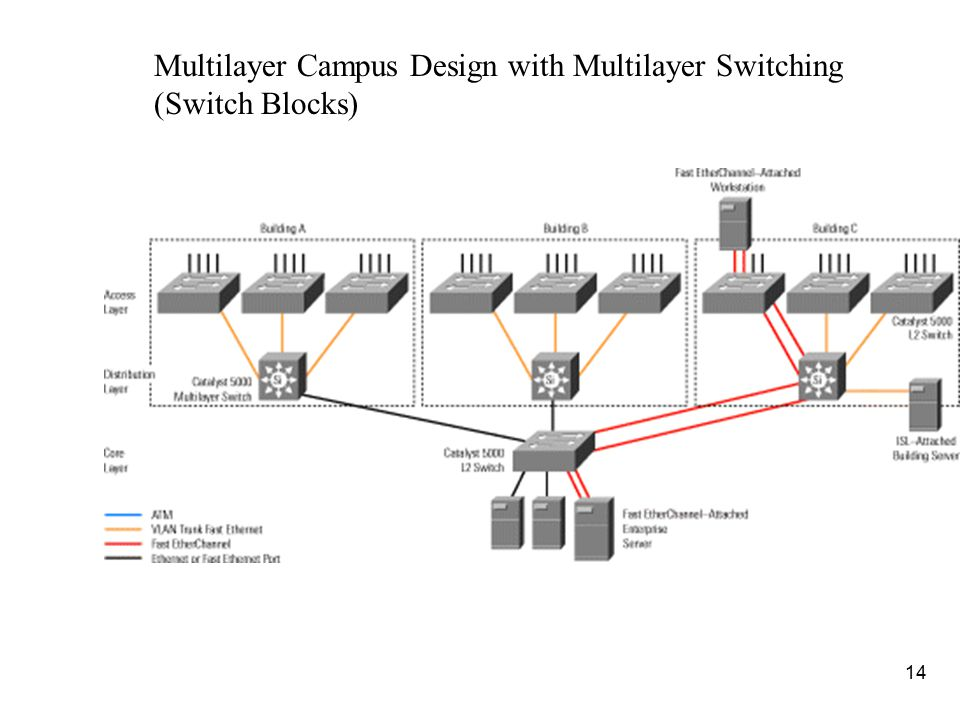 14 Multilayer Campus Design with Multilayer Switching (Switch Blocks)